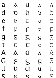 Different fonts in Gaelic language.