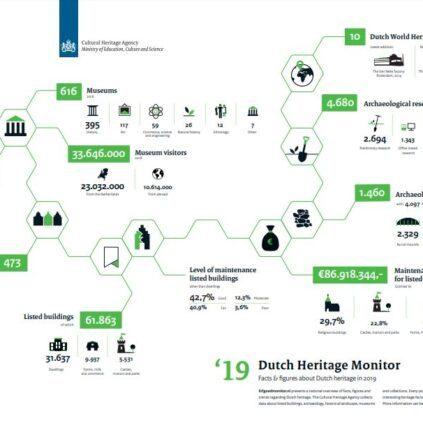 Dutch Cultural Heritage Monitor 2019