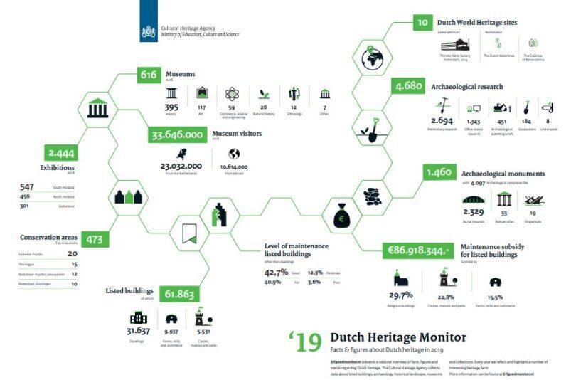 Monitor del patrimonio culturale olandese 2019
